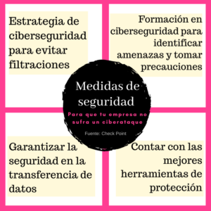 medidas de seguridad ciberataques check point